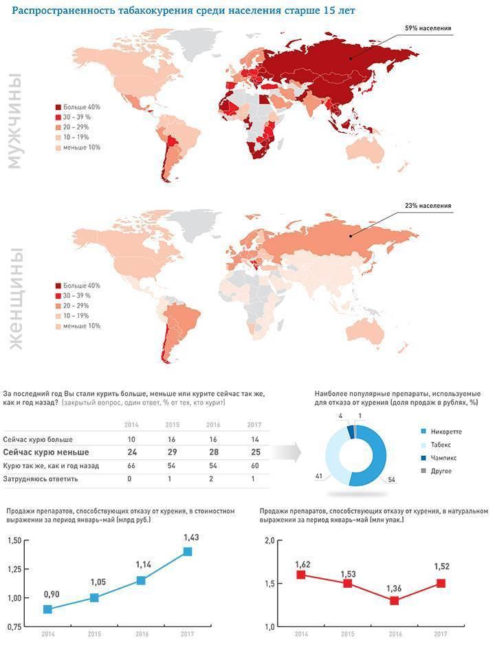 Статистика: сколько курят в россии
