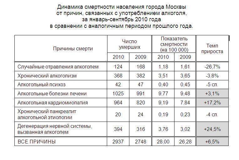 Сколько людей умирает от алкоголя в год: россия и другие страны
