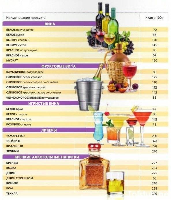 Сколько калорий в светлом, темном пиве: пивная диета для похудения