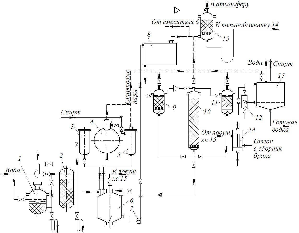 Виды этилового спирта и из чего его делают?