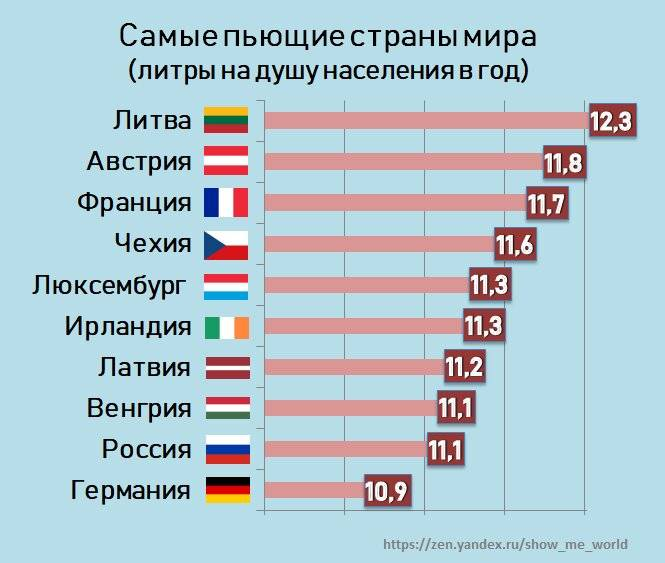 Самая пьющая страна в мире: рейтинг на 2018-2019 года