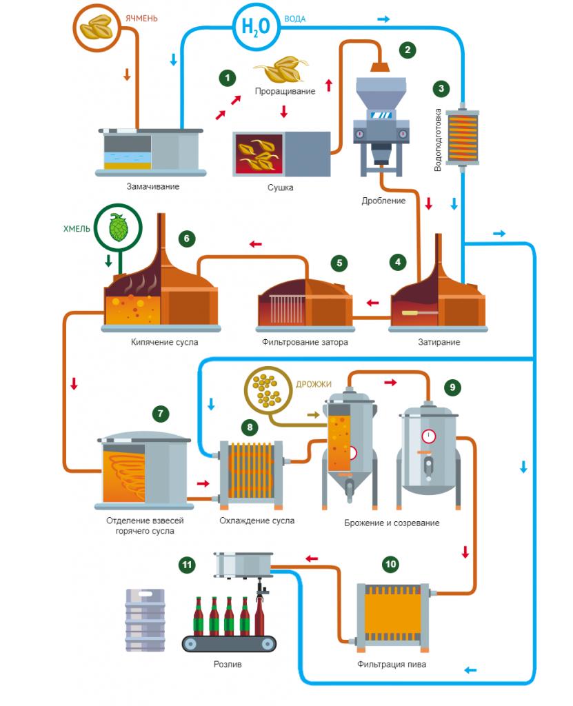 Как делается пиво: объясняют отвратительные мужики