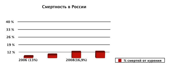 Какой процент курящих в россии