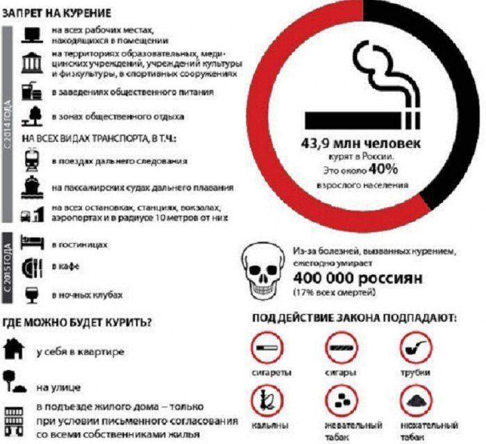 Можно ли курить электронные сигареты в общественных местах: закон о запрете курения