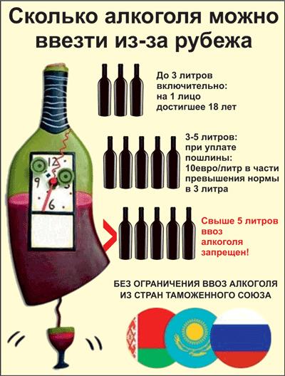 Норма ввоза алкоголя в Россию