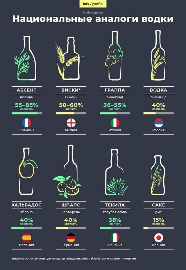 Какие алкогольные напитки считаются самыми популярными
