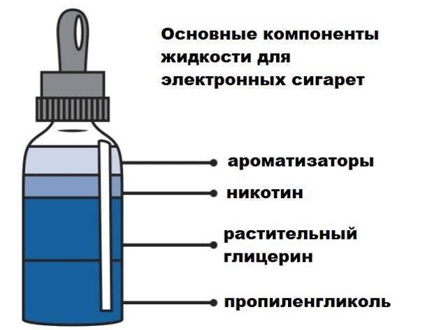 Аллергия на сигареты: никотин, глицерин и пропиленгликоль