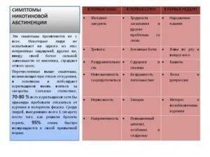 Через сколько проходит ломка от никотина? - narko-konsult.ru