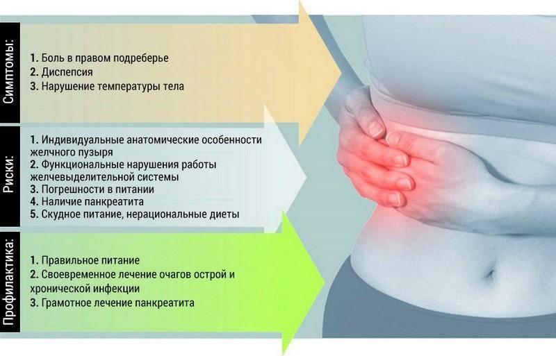 Почему болит правый бок и что может болеть | врачиха.ру - медицинский портал