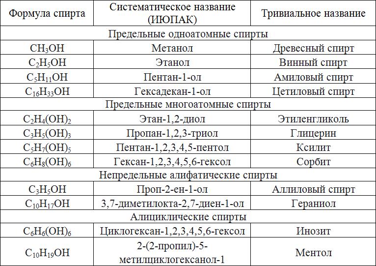 Формула питьевого спирта в химии