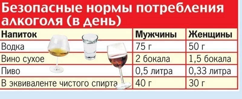 Алкоголь при орви: можно ли пить спиртное во время простуды