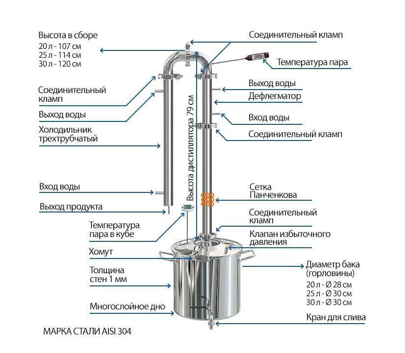 Самогонный аппарат арома от доктора губера: описание устройства