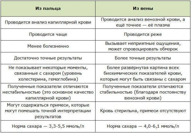 Екатеринбург - сахарный диабет, последствие алкоголизма. алкоголь при диабете