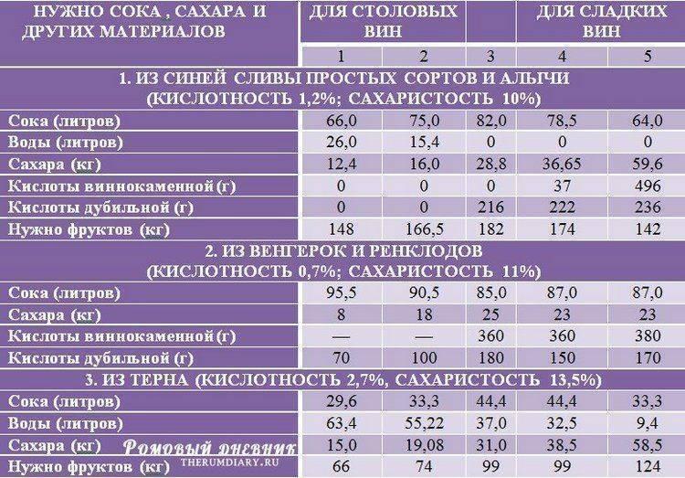 Сколько сахара добавлять в виноградное сусло
