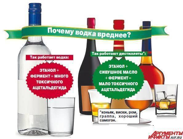 Что лучше, безопаснее — водка, виски, вино или коньяк по степени вреда для здоровья, сосудов?