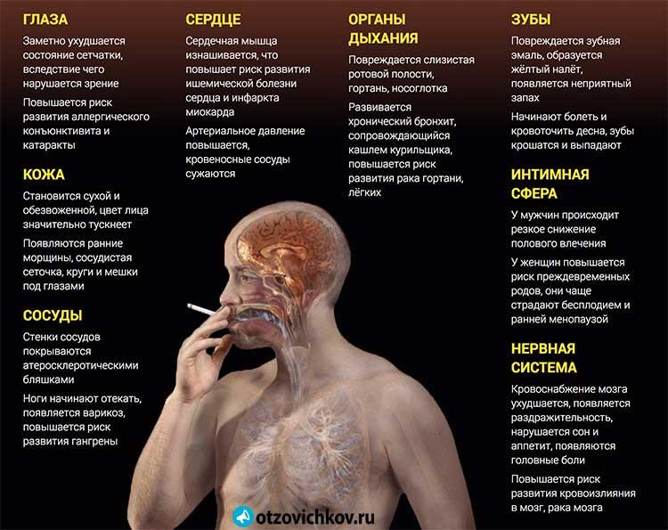 Как бороться с кашлем после отказа от курения