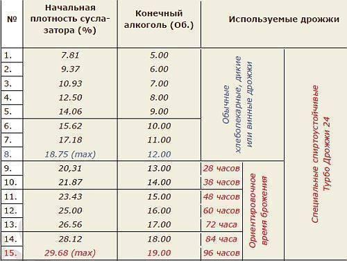Необходимая крепость самогона при перегонке и методы ее определения. сколько градусов должен быть самогон?