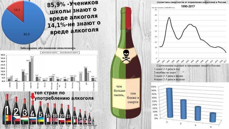 Рейтинг смертей от алкоголя: статистика по россии, украине, эстонии и германии | medeponim.ru