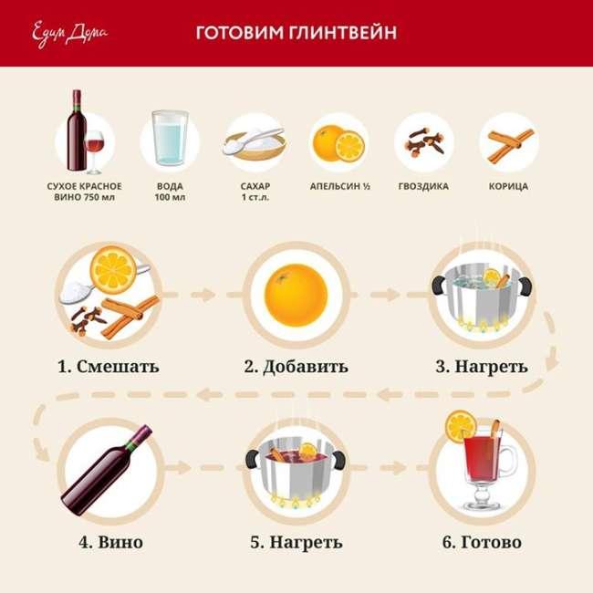 Глинтвейн в домашних условиях - рецепт