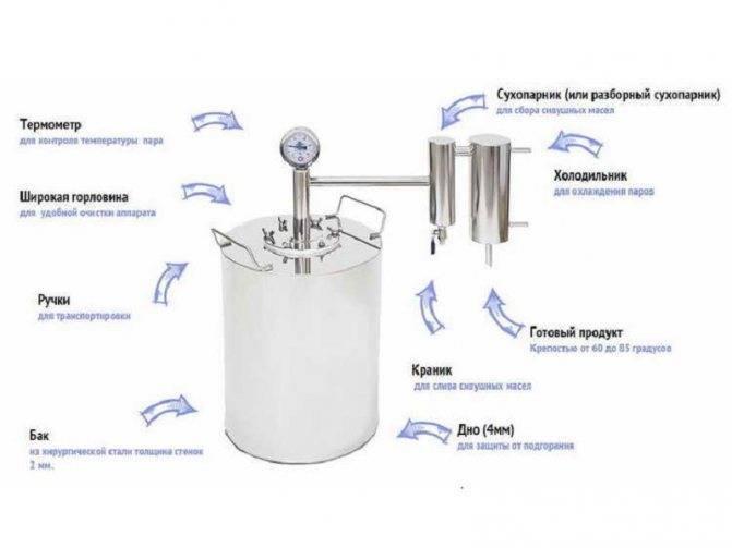 Делаем самогонный аппарат из кеги своими руками — пошаговая инструкция