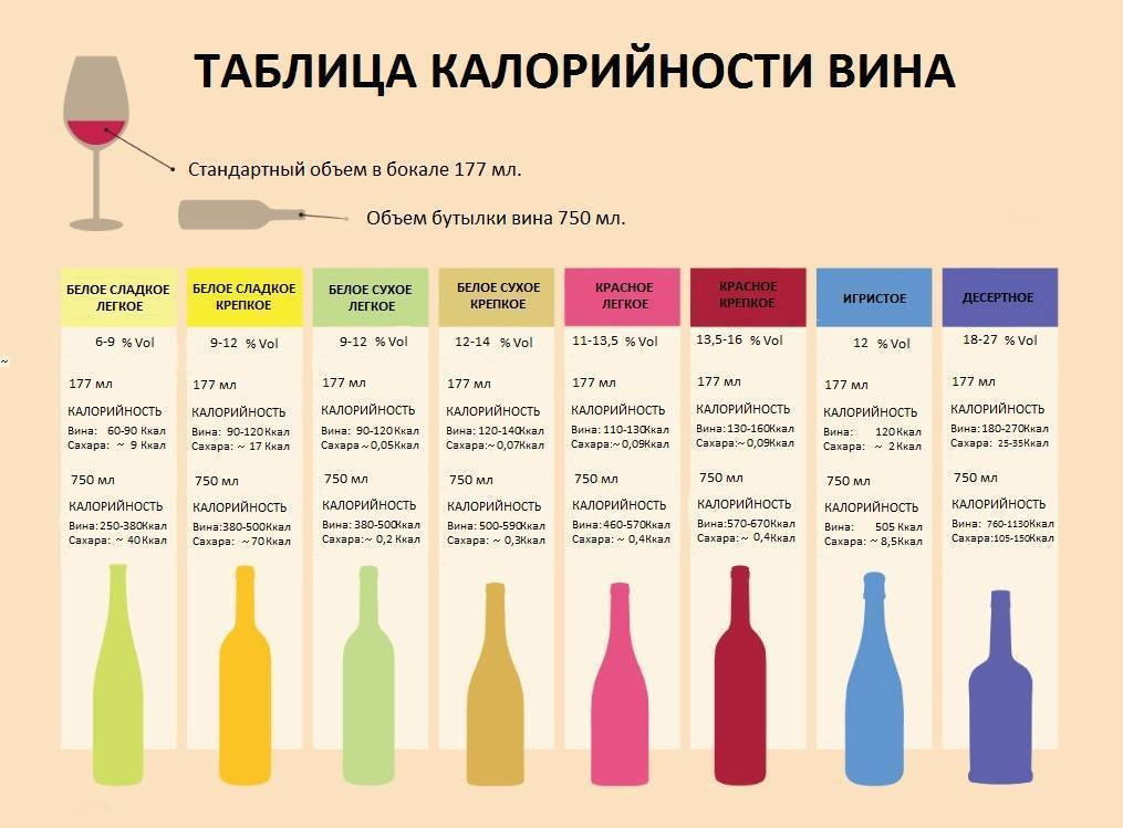 Сколько калорий в красном сухом вине