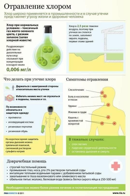 Химическое отравление: симптомы, первая помощь и осложнения