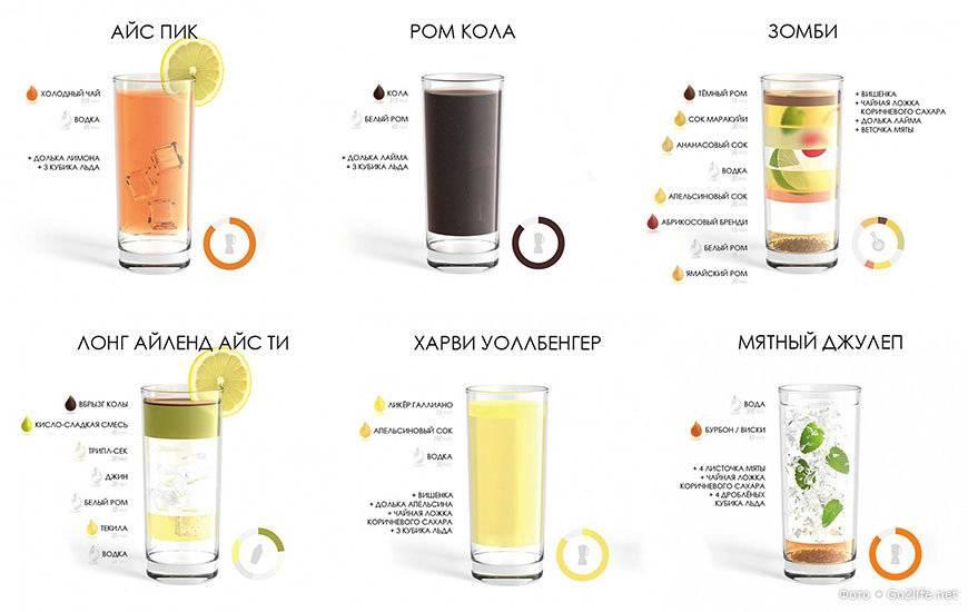 Кир рояль: советы по приготовлению французского коктейля на основе шампанского. топ-15 фото шикарной презентации коктейля!
