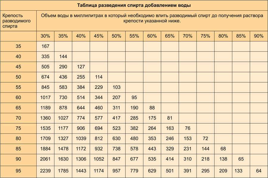 Настойки на спирту — рецепты на поварёнок.ру