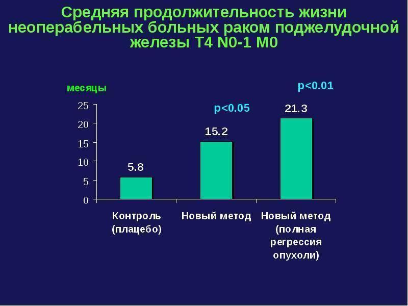 Продолжительность жизни с хроническим панкреатитом