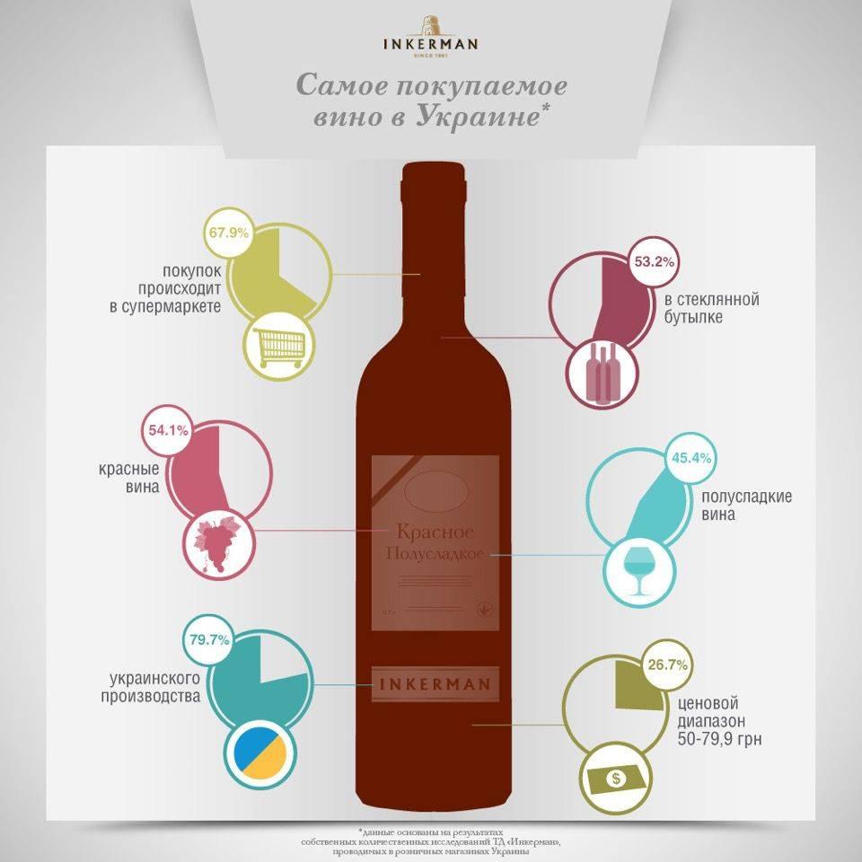 Лучшее вино - розовое. интересные факты о розовом вине