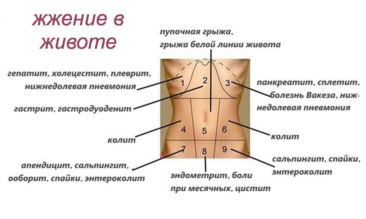 Боль справа под ребром - причины и диагностика ощущений