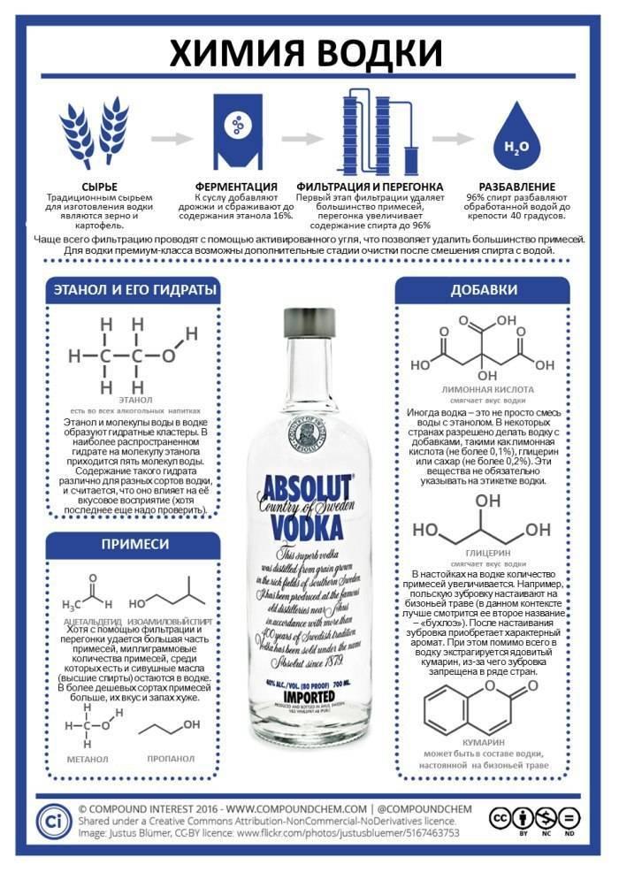 Химический состав водки, что входит в химсостав?