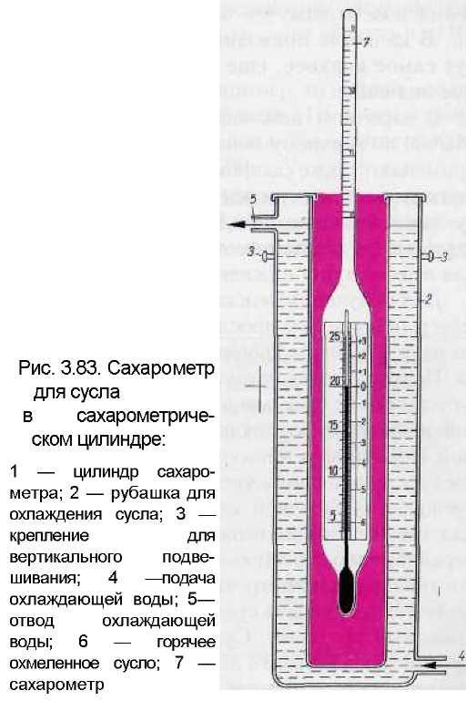Как пользоваться виномером и сахарометром – инструкция и разновидности измерительных приборов