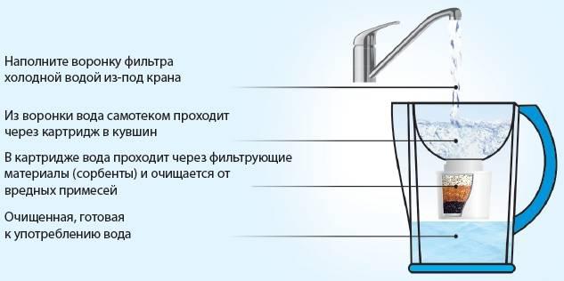 Угольный фильтр для самогона своими руками