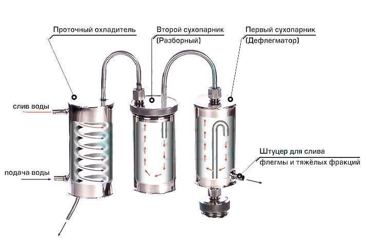 Дефлегматор для самогонного аппарата