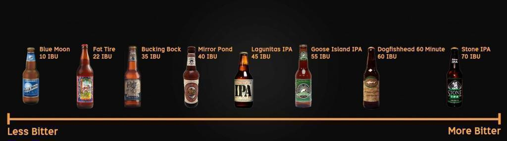 Что такое ibu — варим пиво дома что такое ibu — варим пиво дома