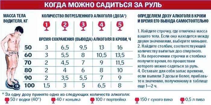 Рассчитать вывод алкоголя из крови при помощи алкокалькулятора