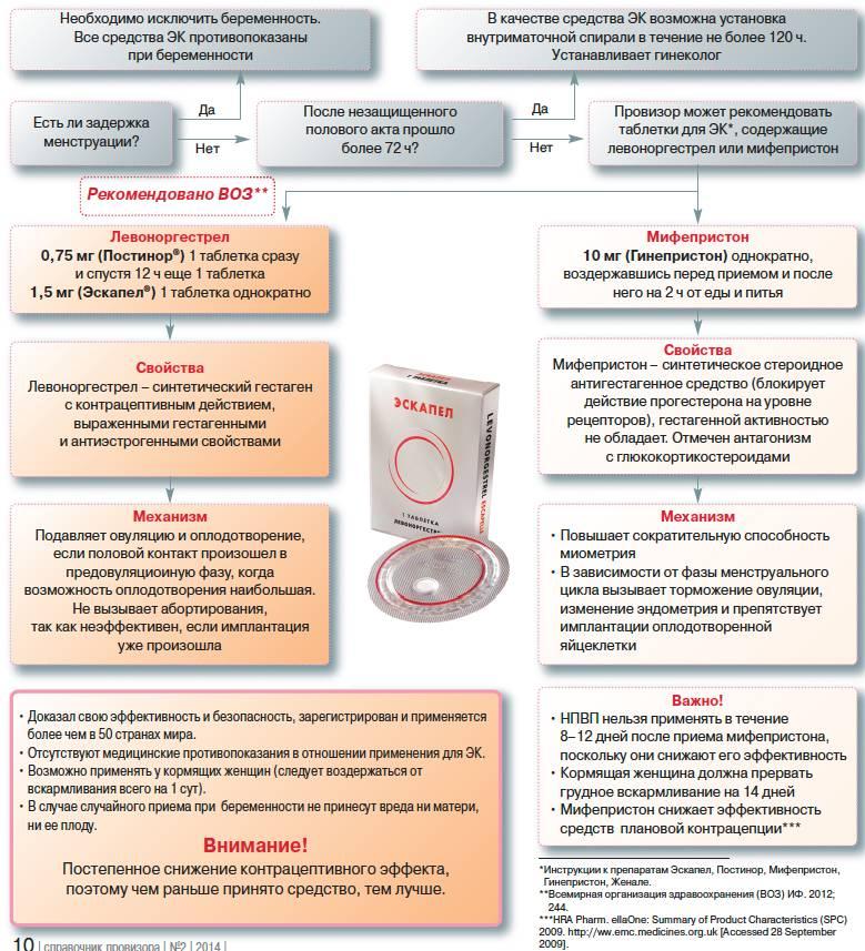 Противопоказания «Женале»: отзывы гинекологов, последствия, инструкция