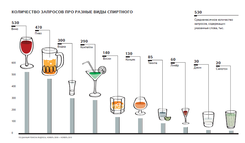 Что вреднее для здоровья вино или водка
