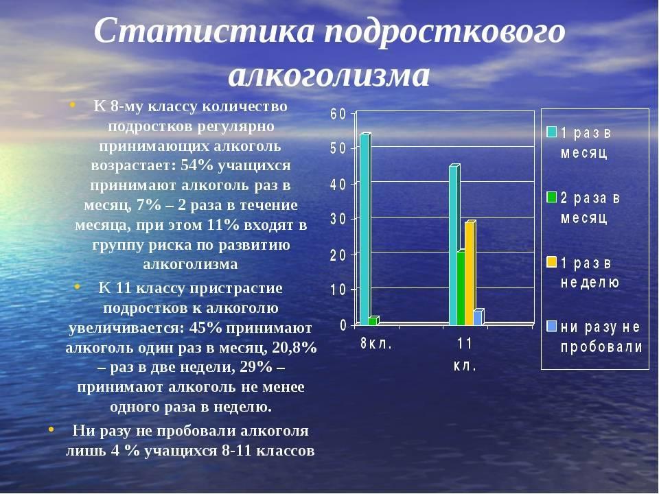 Проблема алкоголизма в россии: история на руси, пьянство населения в современной мире