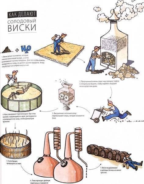 Состав и технология производства виски. можно ли сделать в домашних условиях?